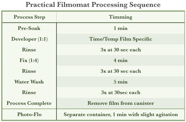 Practical Filmomat Processing Sequence